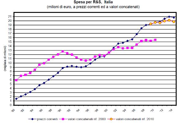 Spesa in ricerca e sviluppo in Italia nel 2013
