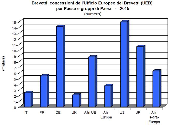 Brevetti: concessioni UE nel 2015