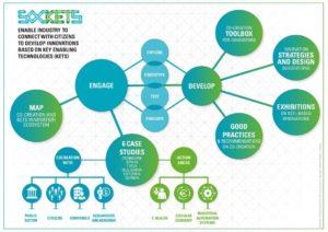 SocKETs: Societal Engagement with Key Enabling Technologies